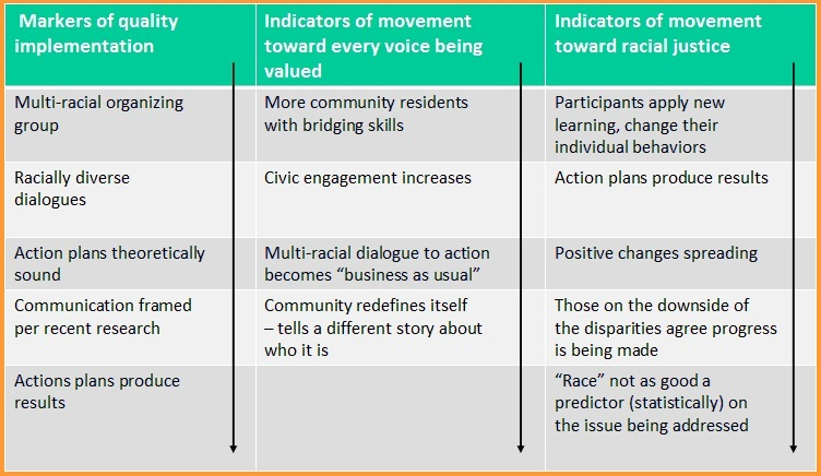 Below are three sample outcomes showing progress towards achieving racial equity, from short term to longer term.